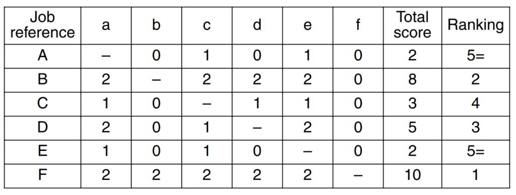 Paired comparison job evaluation method