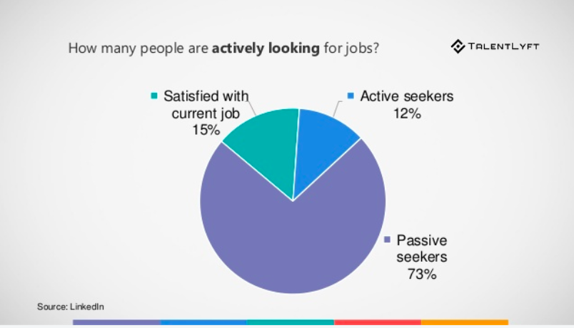 A talent pool can help with passive candidates