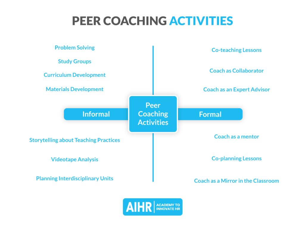 Peer coaching activities