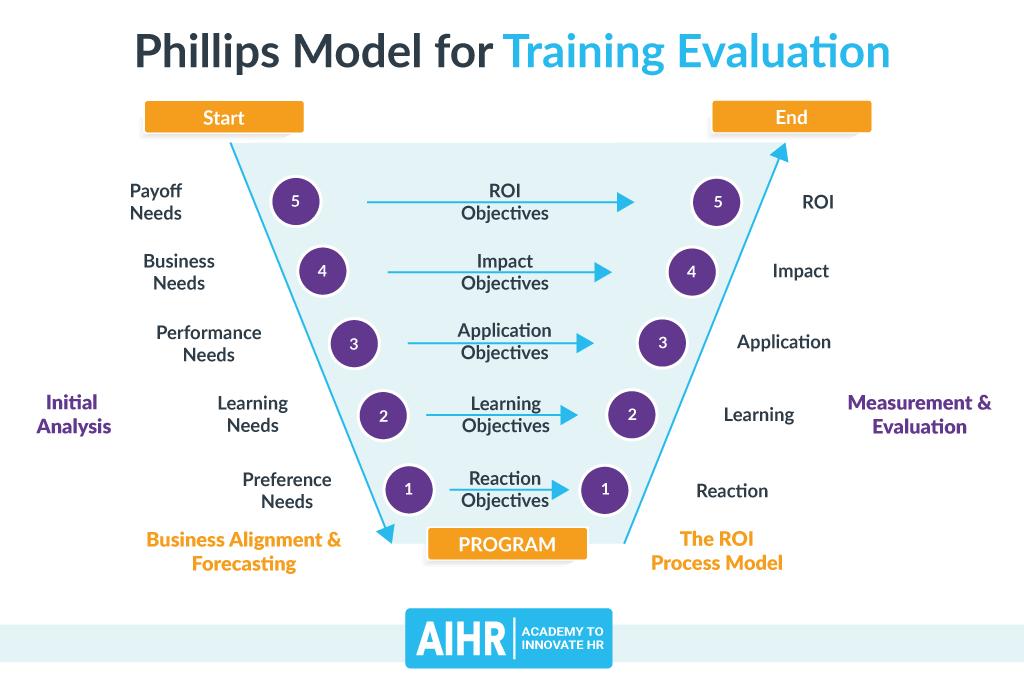 Phillips Model for Training Evaluation