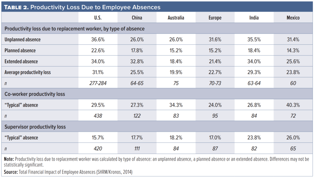 Productivity loss due to excessive absenteeism in the workplace