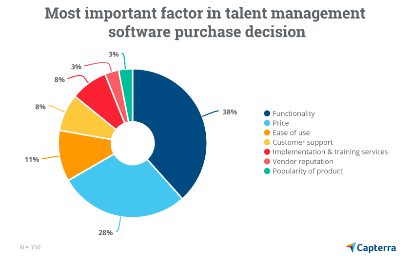 Talent management system purchase reason
