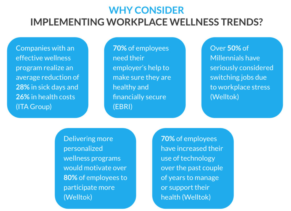 Reasons to implement workplace wellness trends