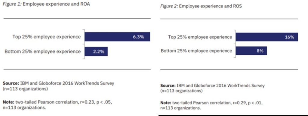 Return on investement of employee experience
