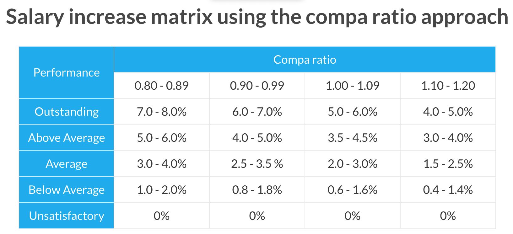 Salary Increase Matrix