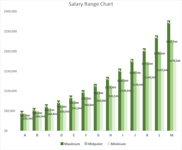 Salary Range Chart
