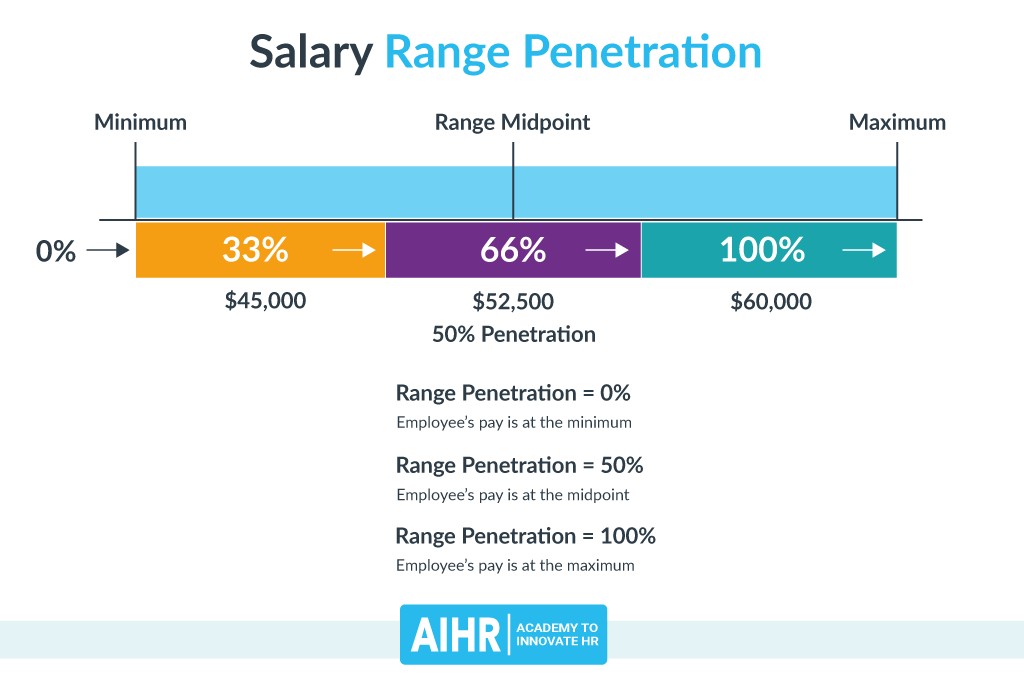 Salary Range Penetration