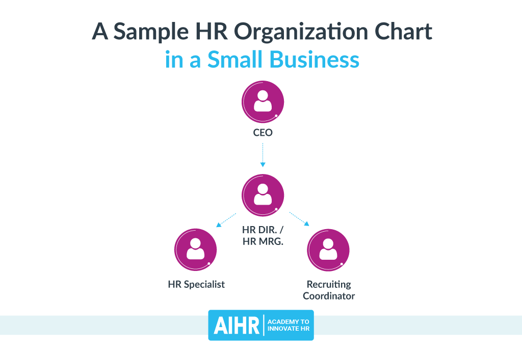 Sample HR Organization Chart: Small Business