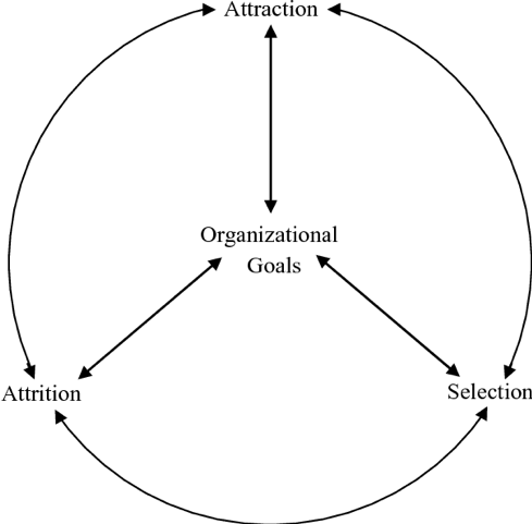 Schneider's Attraction-Selection-Attrition (ASA) Theory infographic