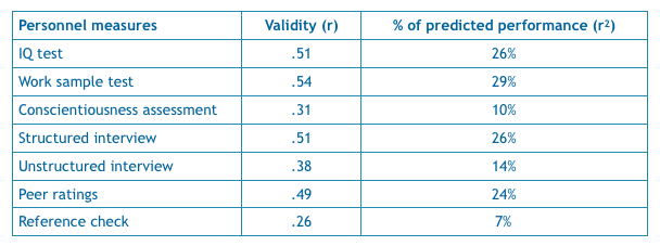 Schmidt & Hunter's personnel measures and their % of predicted performance