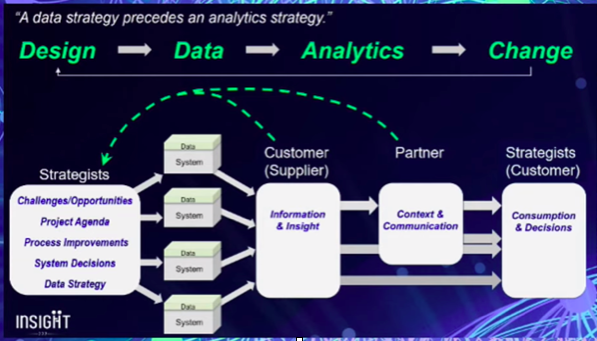 A data strategy before an analytics strategy