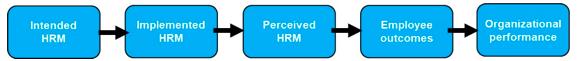 HR concepts