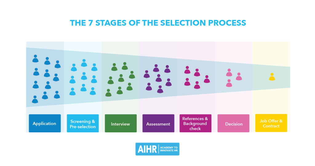 Seven Steps of Selection Process