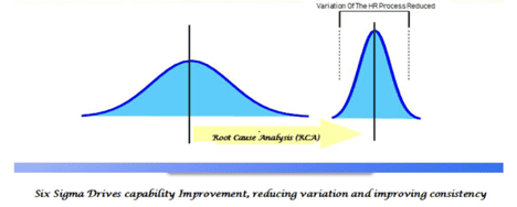 Six Sigma in HR: Implications for HR Processes, Analytics & Automation