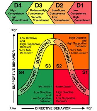 Situational leadership model for onboarding