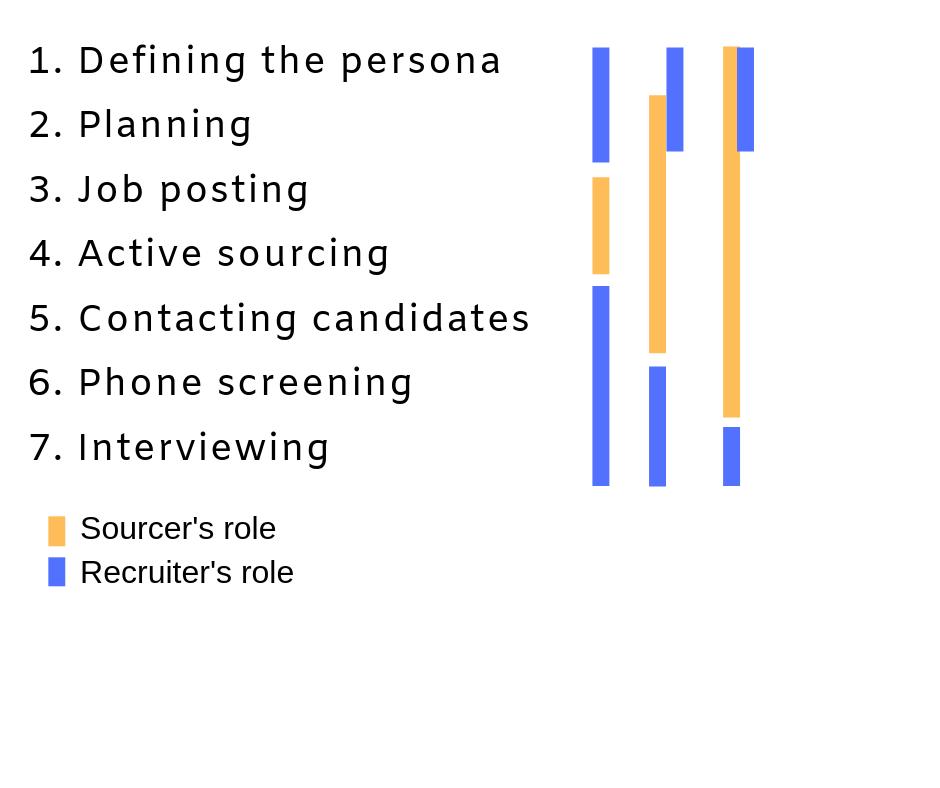 Sourcer vs Recruiter