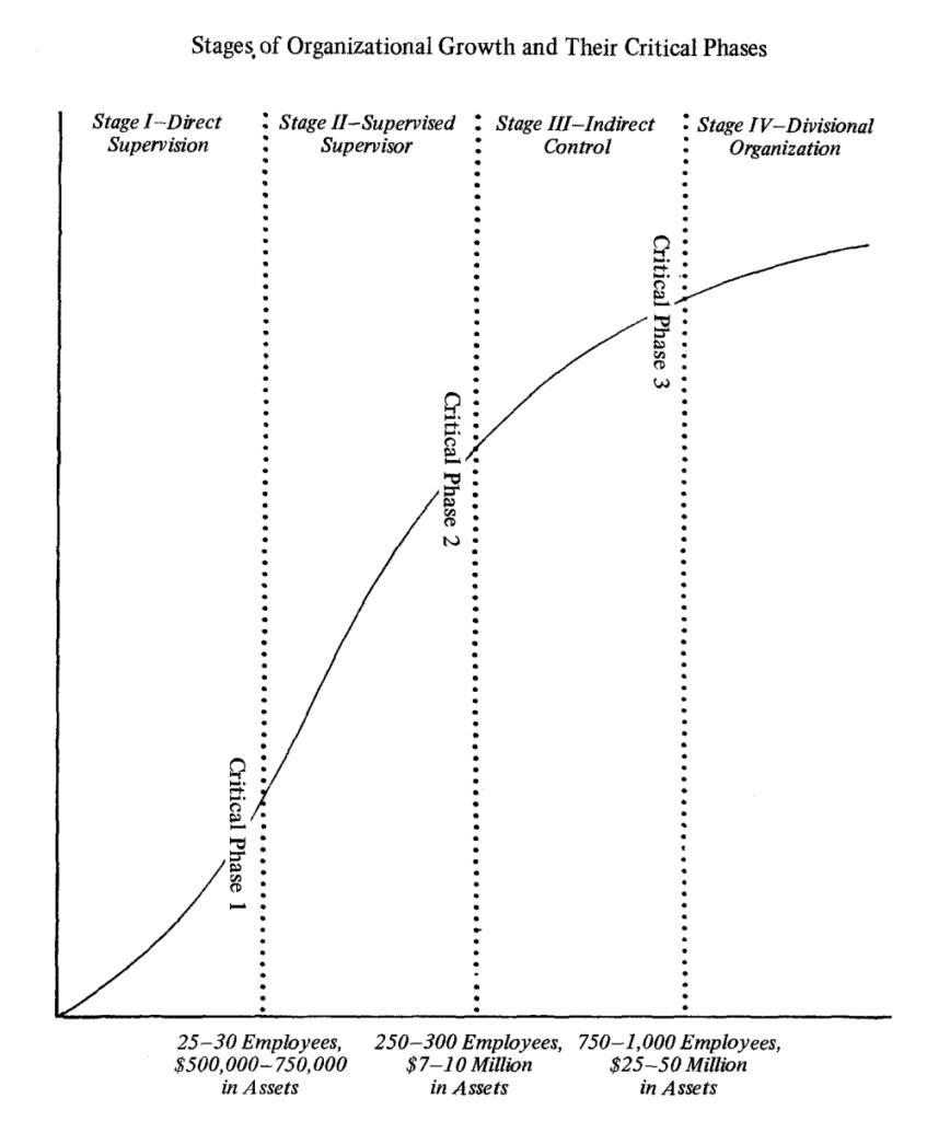 Steinmetz Small Business Growth Model