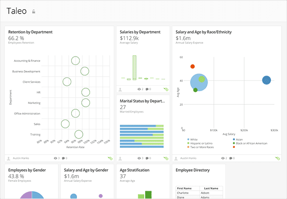 What is a Talent Management Dashboard? Functions, Examples and a How-To