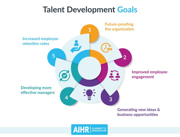Talent Development Goals