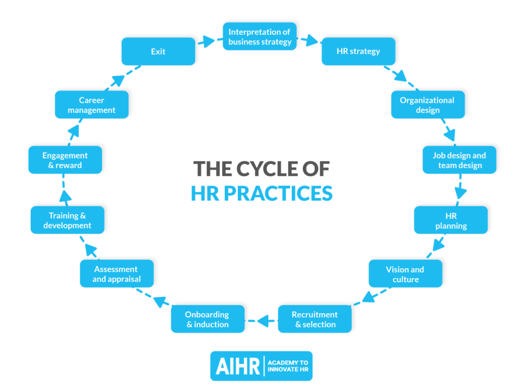 HR life cycle practices