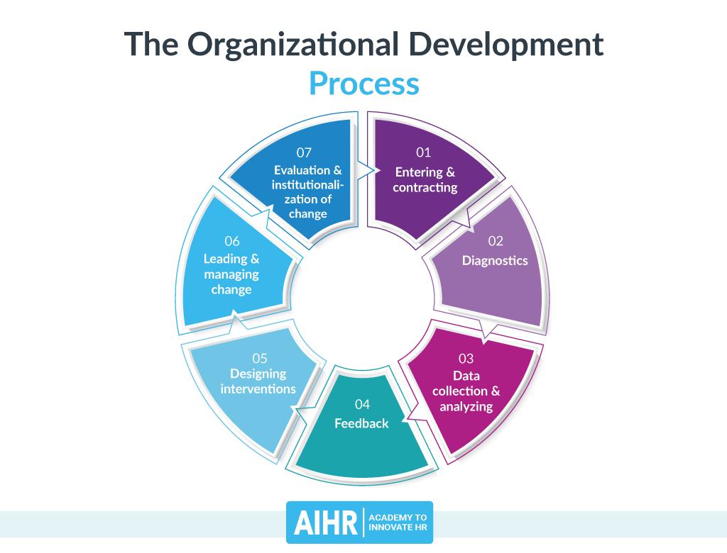 Organizational Development Pricess