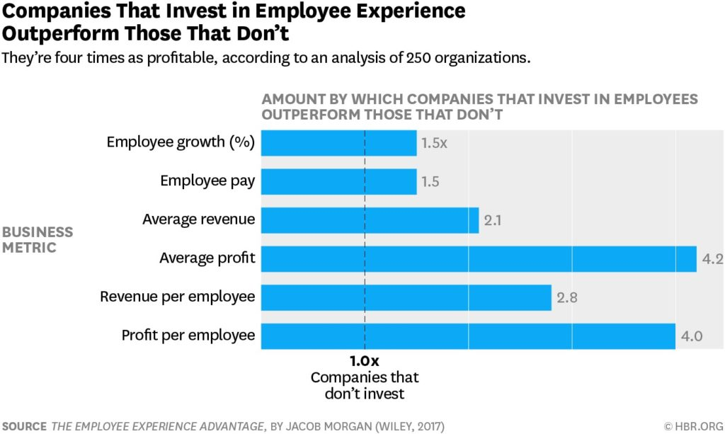 The business impact of employee experience