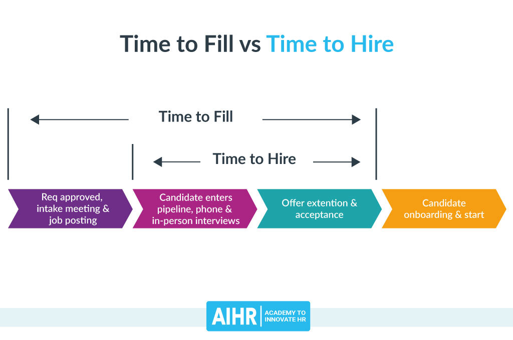 Time to Fill vs Time to Hire