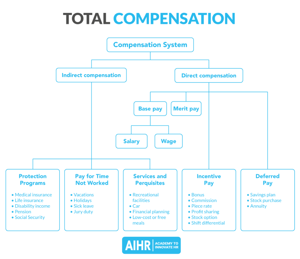 Direct vs indirect compensation