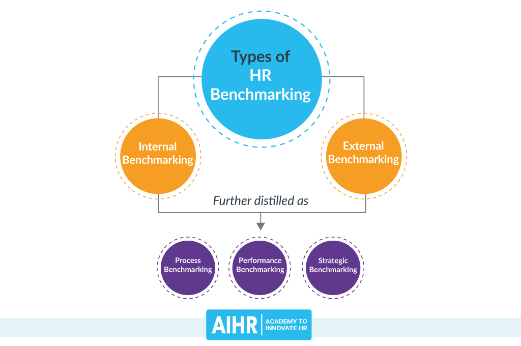 Types of HR Benchmarking