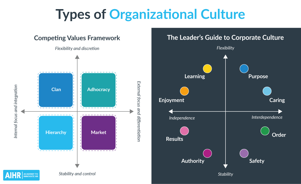 12 Types of Organizational Culture
