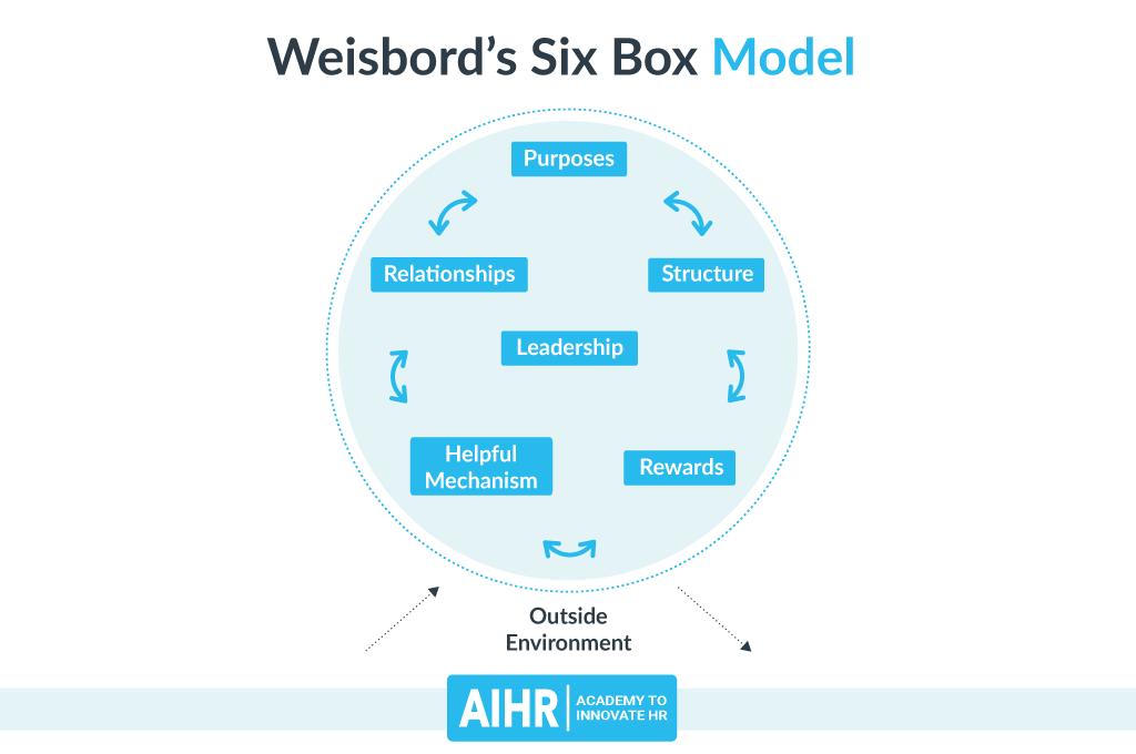 Weisbord's Six Box Model