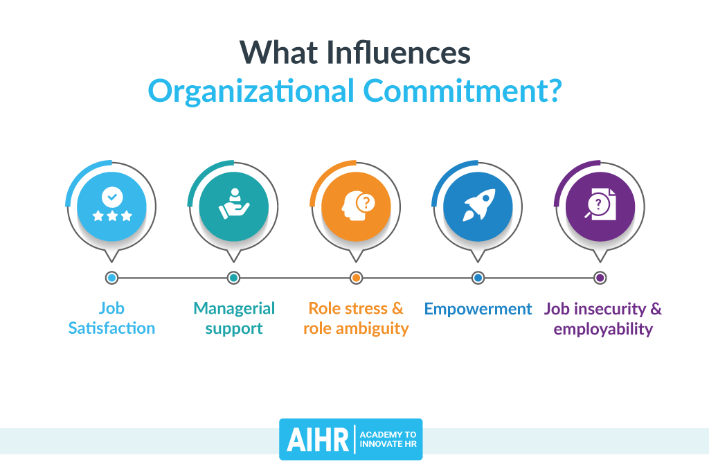 What Influences Organizational Commitment