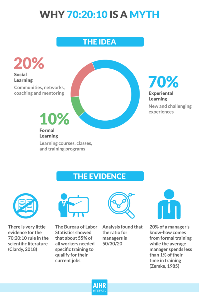 70-20-10 learning infographic: a myth