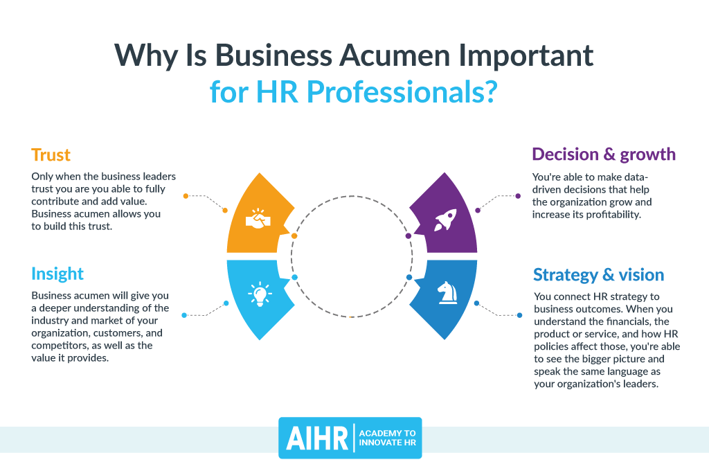Why is Business Acumen Important for HR Professionals?