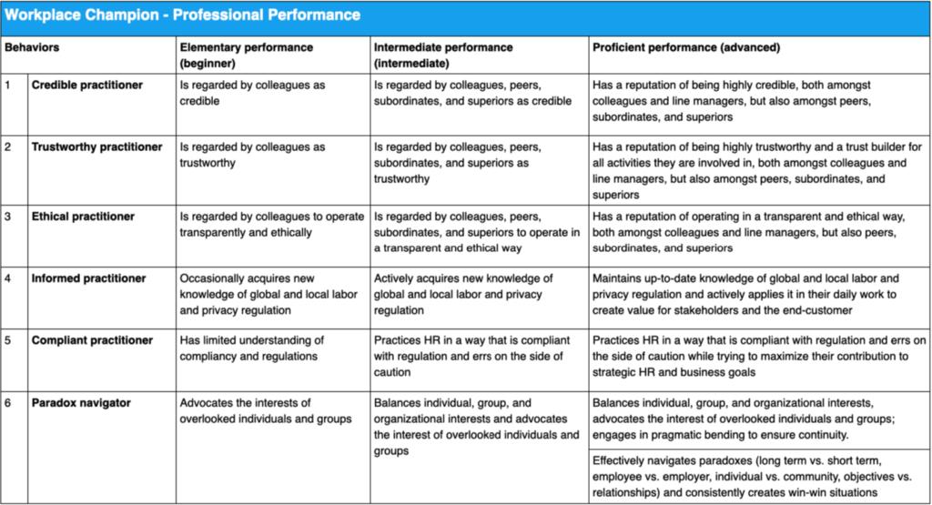 Workplace Champion Behaviors