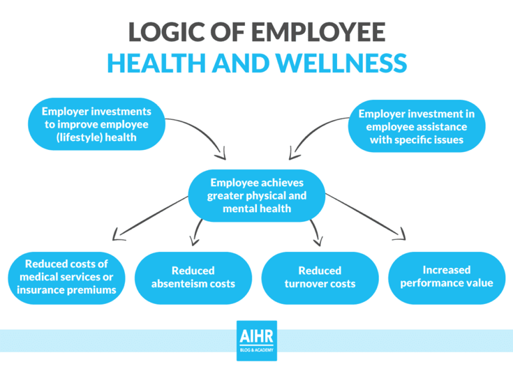 Absenteeism intervention - Employee health and wellness