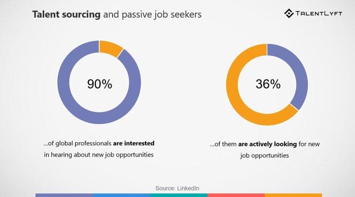 active and passive jobseekers