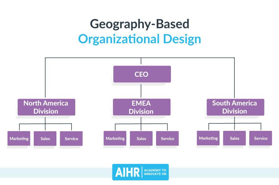 Geography-Based Organizational Design
