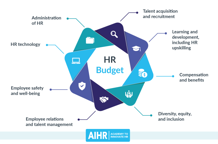 HR Budget Components