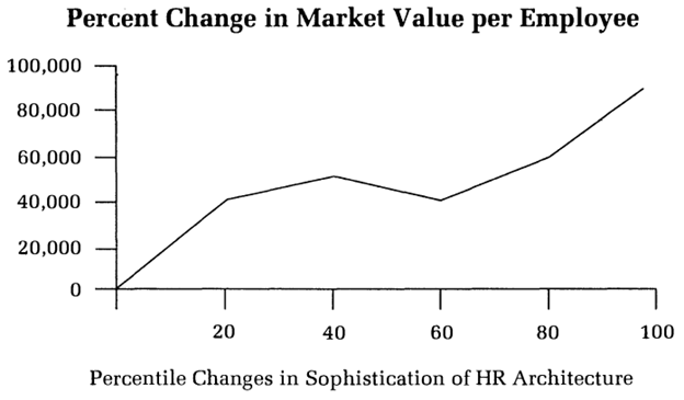 Huselid and Becker: HR architecture and market value per employee