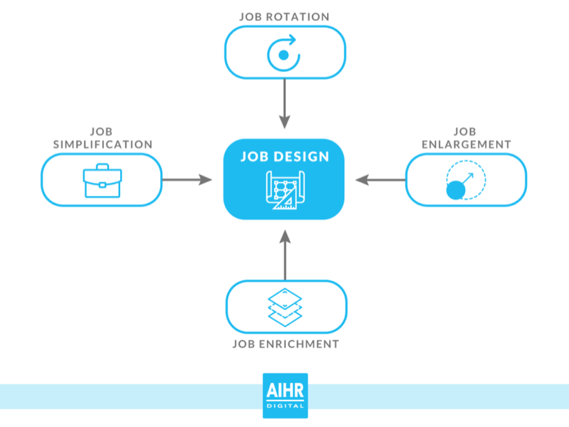 The job design processes are part of organizational development, a key HR role