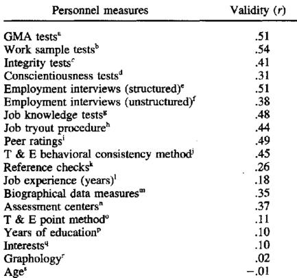 personnel measures