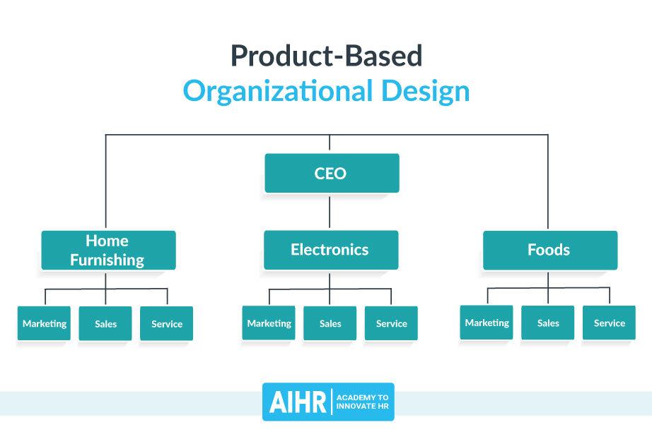Product-Based Organizational Design