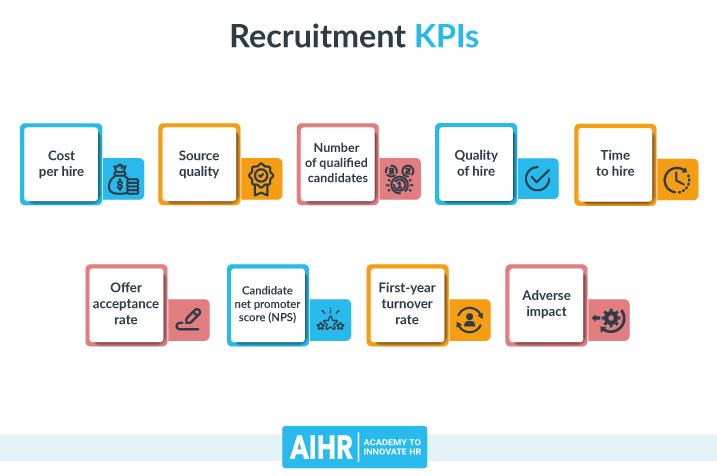 Recruitment KPIs