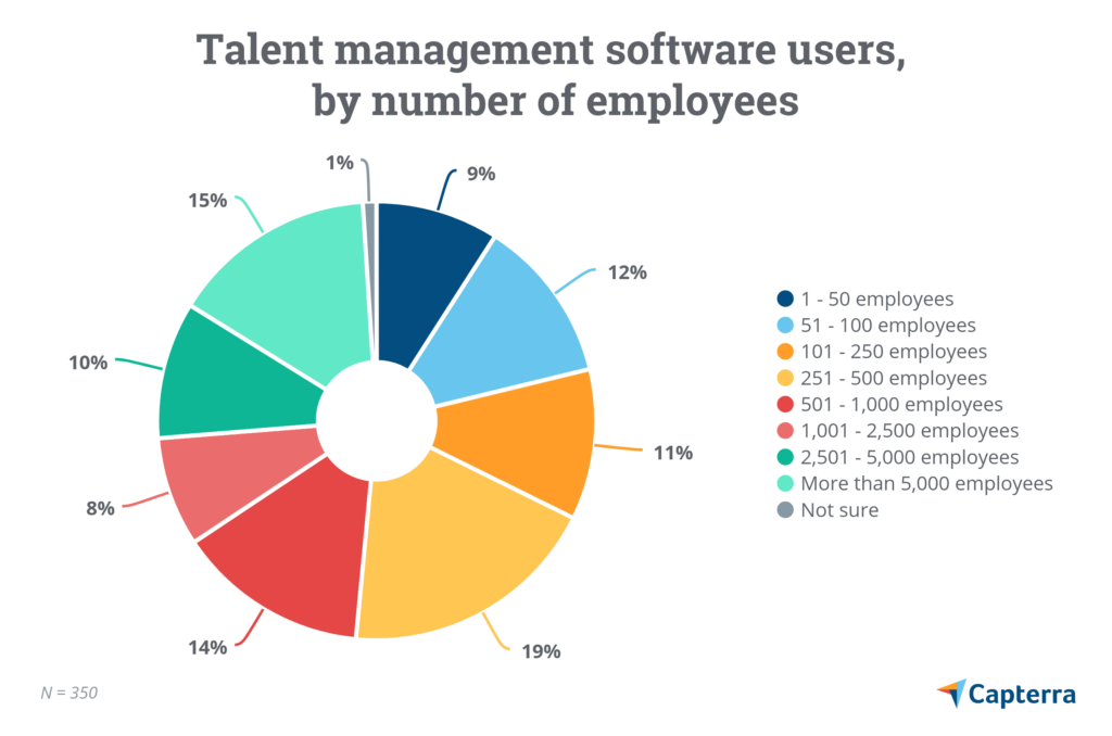 Talent management software users
